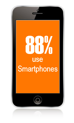 Local seo - 88 percent use smartphones