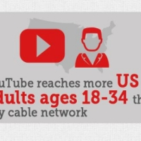 YouTube is the Second Largest Search Engine in the World