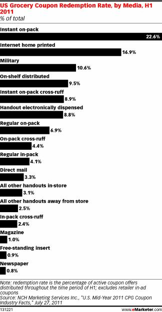 US Grocery Redemption Rates