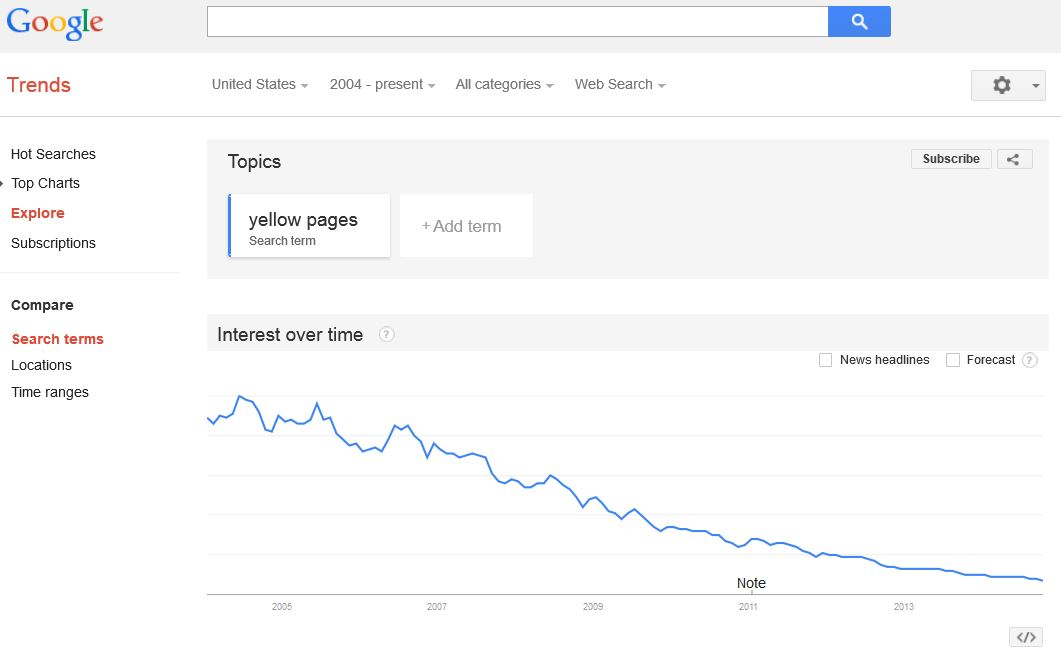 The Yellow Pages VS Internet Marketing