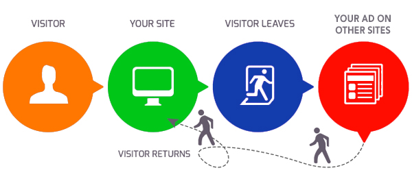 Google Remarketing Tutorial For Beginners 2017-2018 ...
