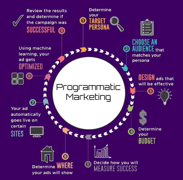 drive-customers-programmatic-marketing